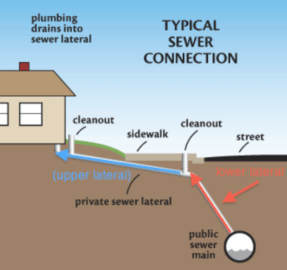 Public-Sewer-Lines