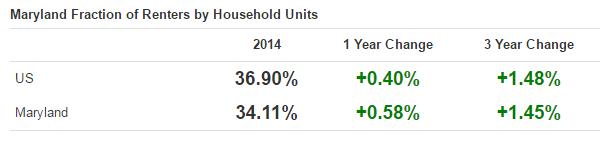 Maryland-Rental-Trends