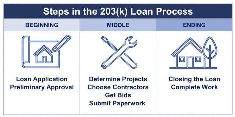 203(K) loan process