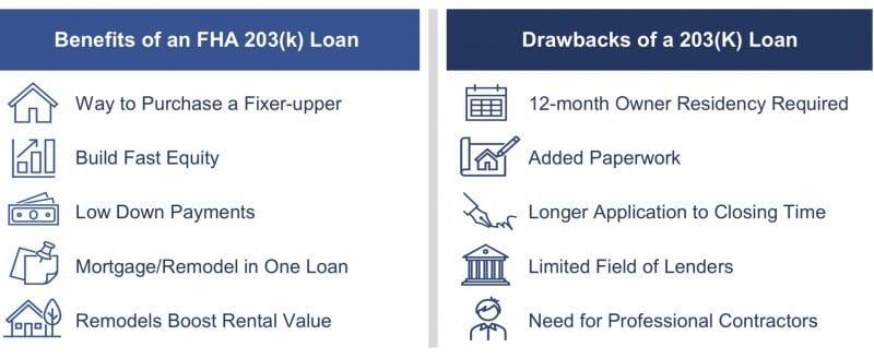 benefits of a 203(k) loan