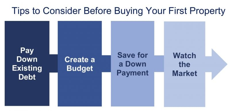 Tips to Consider Before Buying Your First Property