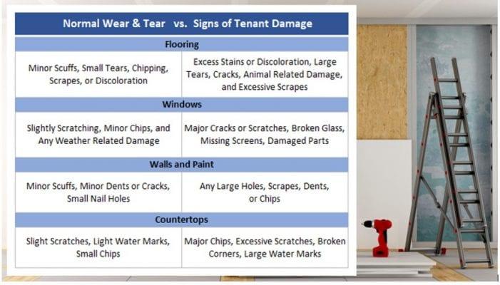 Wear and Tear vs. Tenant Damage