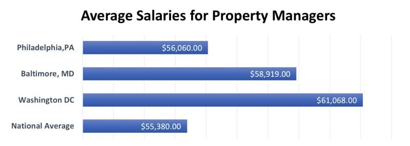 average property manager salary