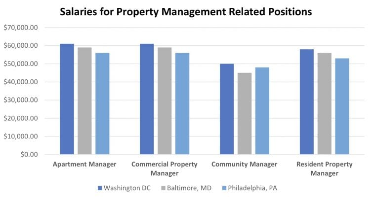 salaries for property management positions