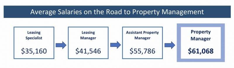 rental property management salaries