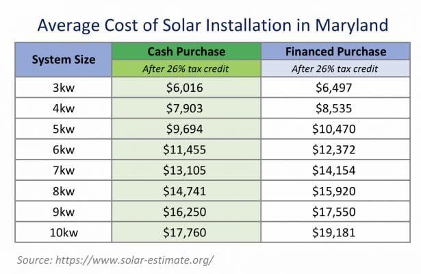 How to Pay for Going Solar in Investment Properties