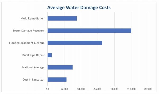 average water damage costs
