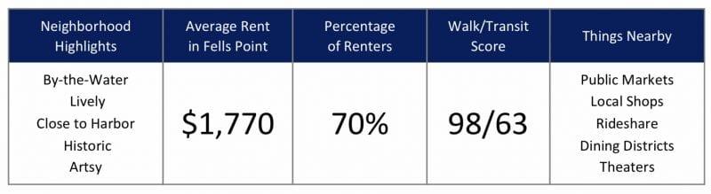 Top Baltimore City Neighborhoods for Renters in 2020 - Fells Point