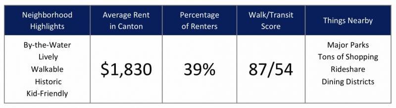 Top Baltimore City Neighborhoods for Renters in 2020 - Canton