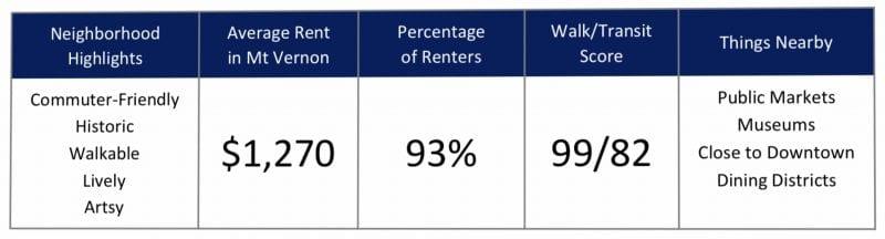 Top Baltimore City Neighborhoods for Renters in 2020 - Mt Vernon
