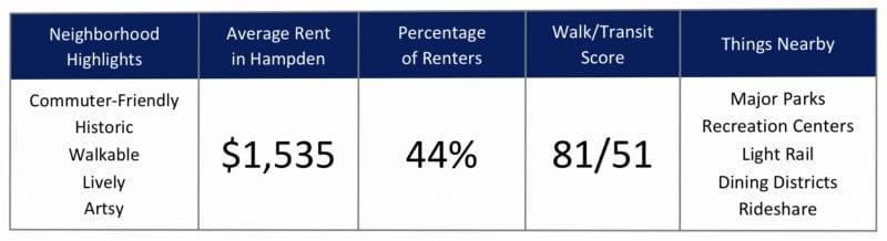 Top Baltimore City Neighborhoods for Renters in 2020 - Hampden