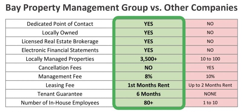 Bay Property Management Group at a Glance
