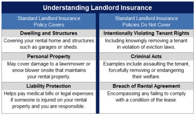 Does Landlord Insurance Protect Against Lawsuits?