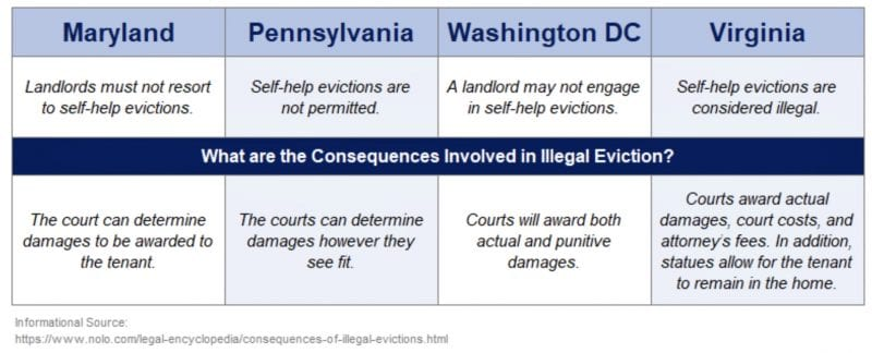 Illegal Evictions
