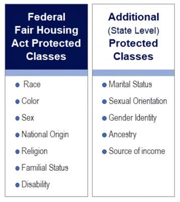 Federally Protected Classes Under the Fair Housing Act