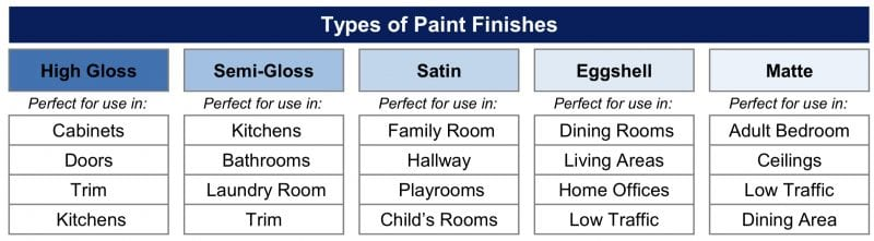 Types of Paint and How to Use Them in a Rental Property
