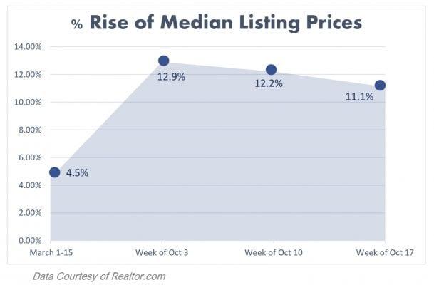 Real Estate Median Listing Prices