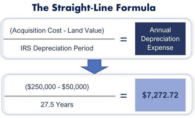 Straight line formula rental property depreciation