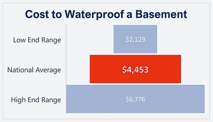 Basement waterproofing costs