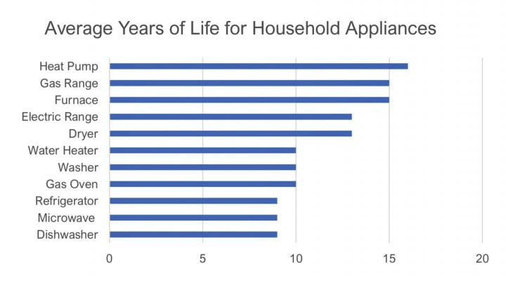How Long Should Appliances Last?