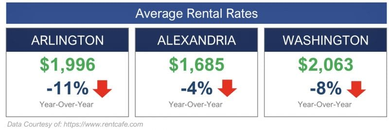 Average Rental Rates Throughout the Area