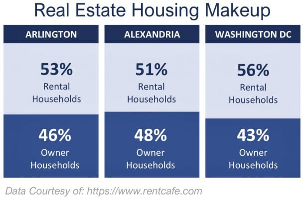 Real Estate Housing Makeup