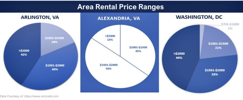 Will Rent Estimates Go Up or Down in 2021?