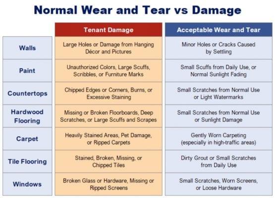 Normal Wear & Tear VS. Tenant damage