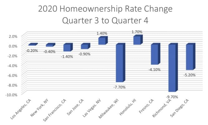 Homeownership Rate Change
